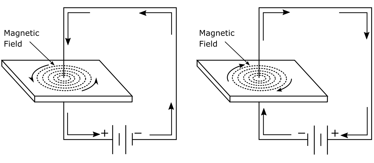 Ampere's Law - Magnetic Fields Created Around Conductors Due to Current Flow