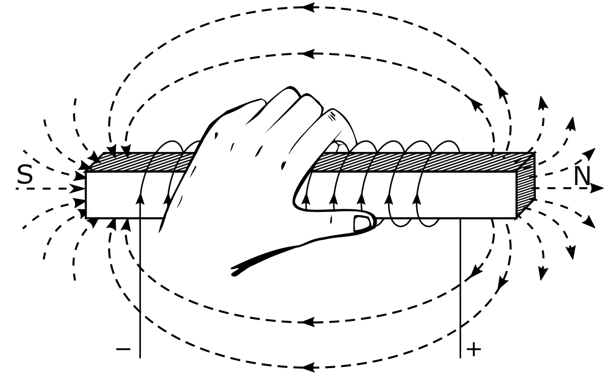 Magnetic Field Due to Current Flowing Through a Coil