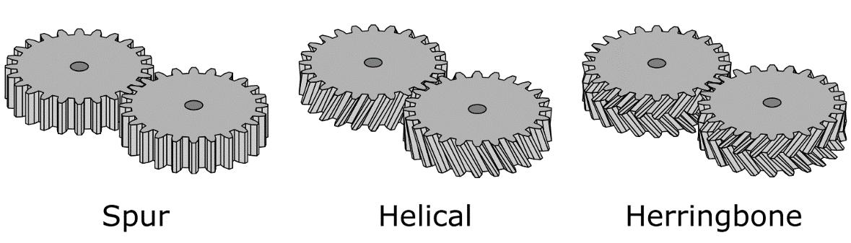 Gear Pump Gear Types