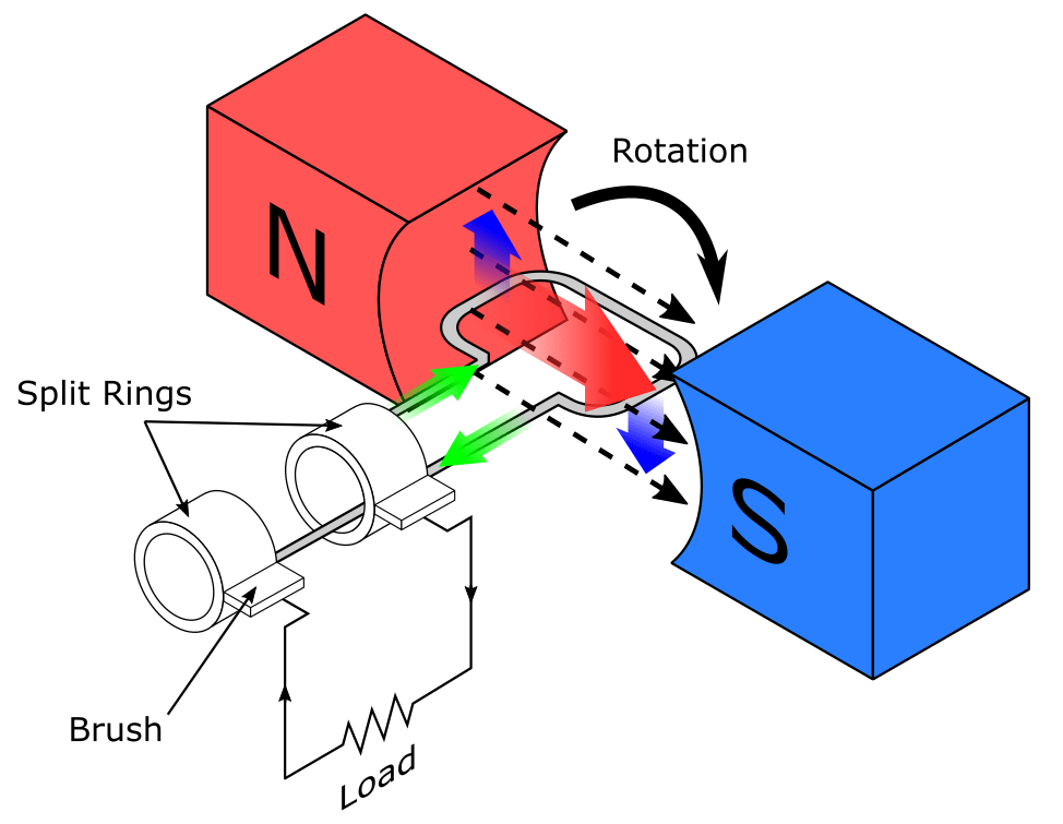 Conductor Moving Through A Stationary Magnetic Field