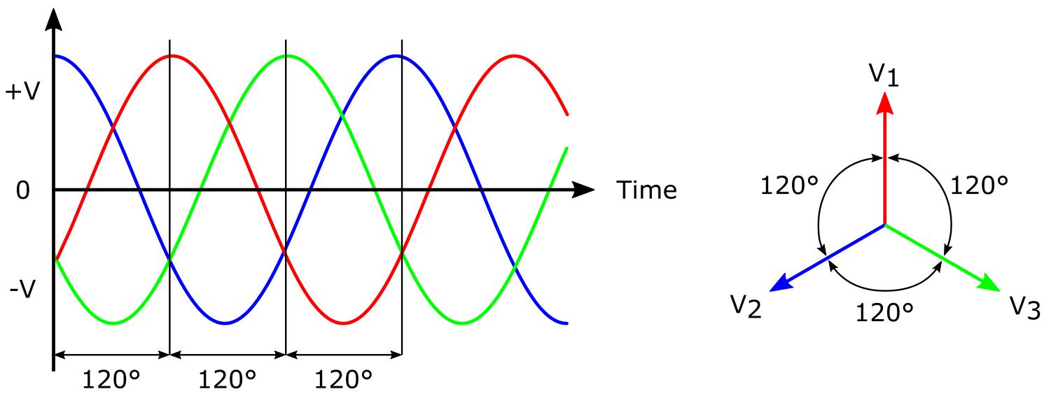 Three Phase AC Voltage