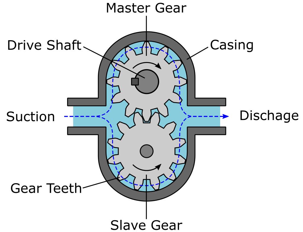 External Gear Pump Components