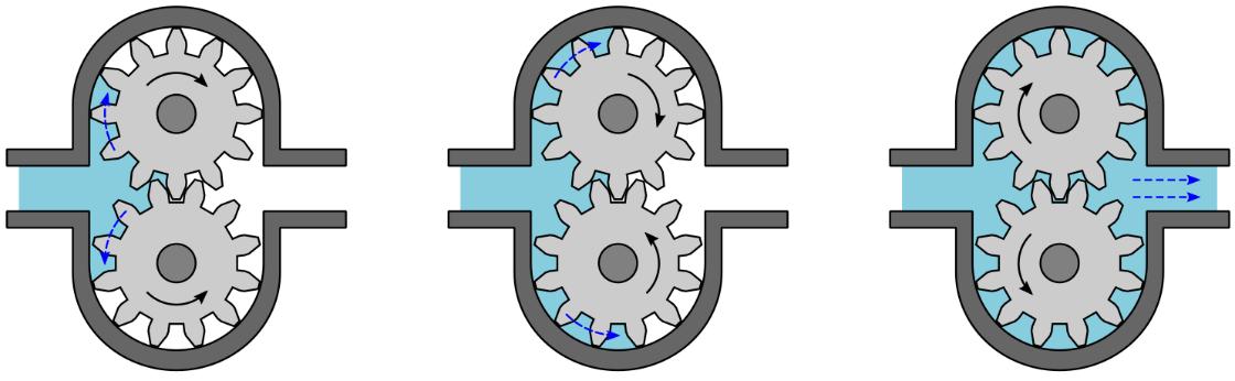 External Gear Pump Operation
