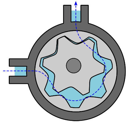 Internal Gear Pump Operation (without crescent)