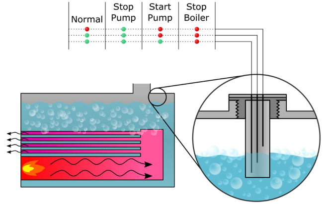 Boiler Probe Type Water Level Measurement