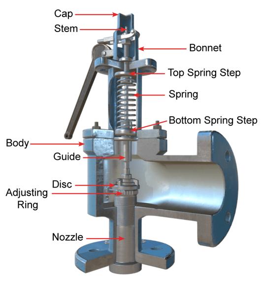 Boiler Safety Relief Valve (SRV) Cross-Section