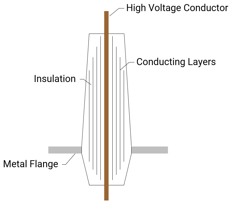 Capacitance-Graded Bushing Condenser Core