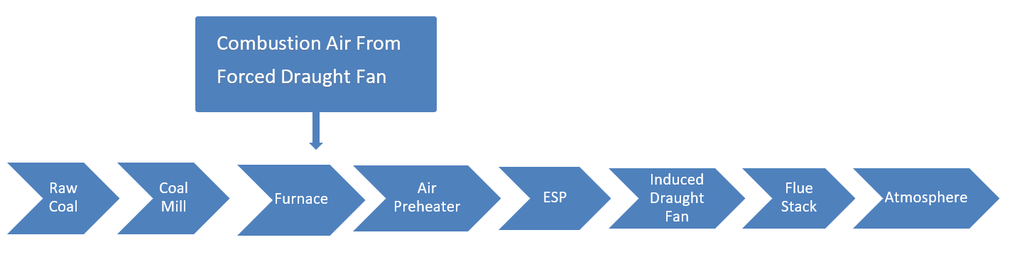 Coal-Fired Plant Process Flow Diagram