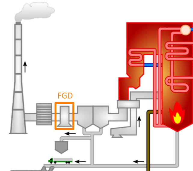 Coal Power Station Exhaust System with Flue Gas Desulphuriser Highlighted
