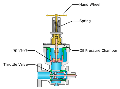 Combined Trip and Throttle Valve