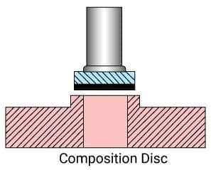 Composition Disc