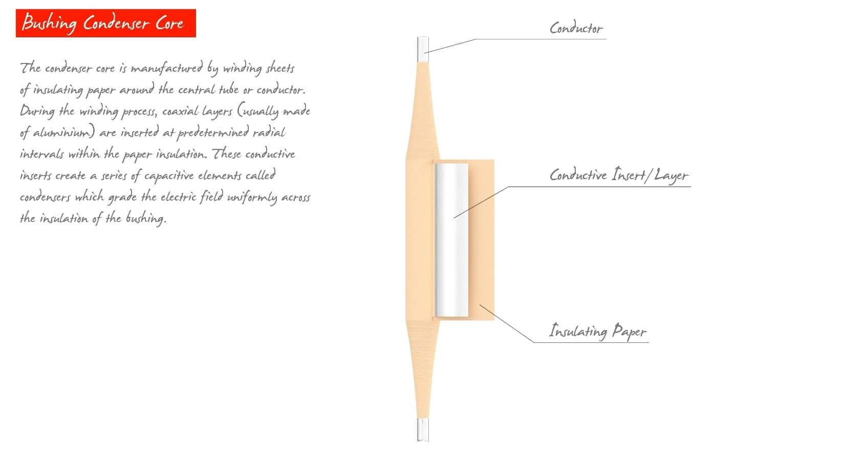 Condenser Core