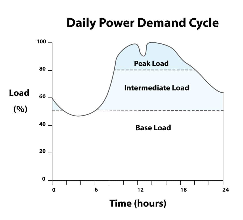 Electrical Grid Power Demand Graph