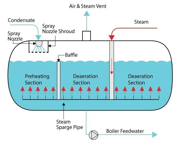 How Spray Deaerators Work