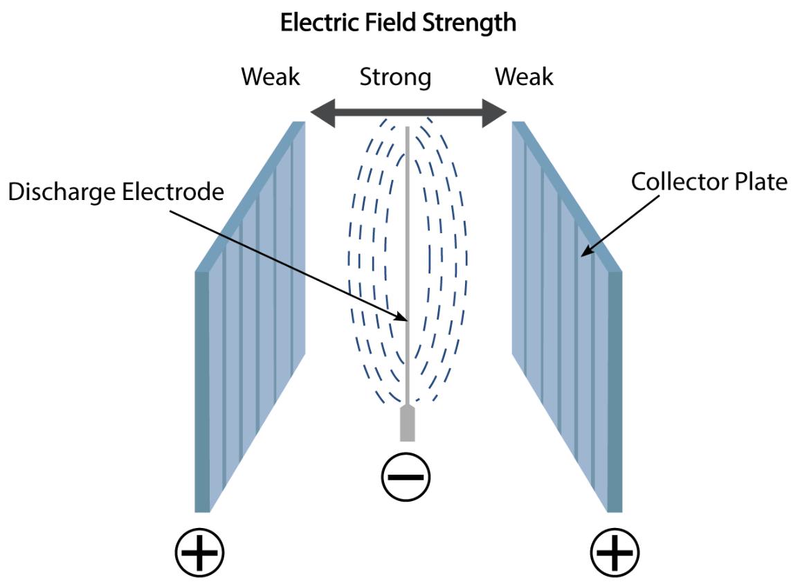 Electrostatic Force