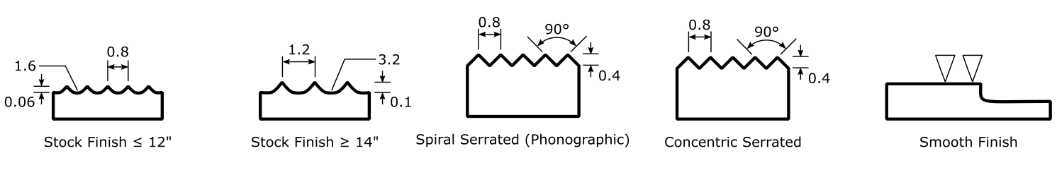 Serration Geometry, Depth and Length
