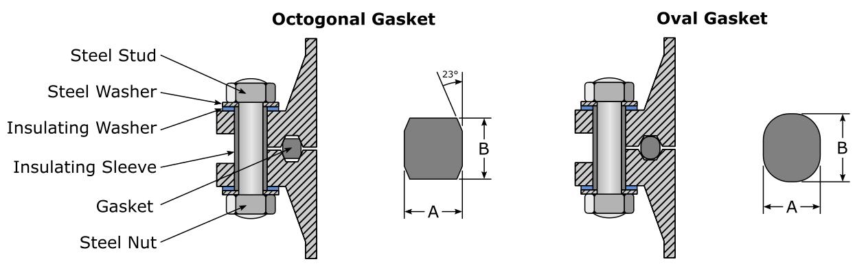 RTJ Components (octagonal gasket left, oval gasket right)