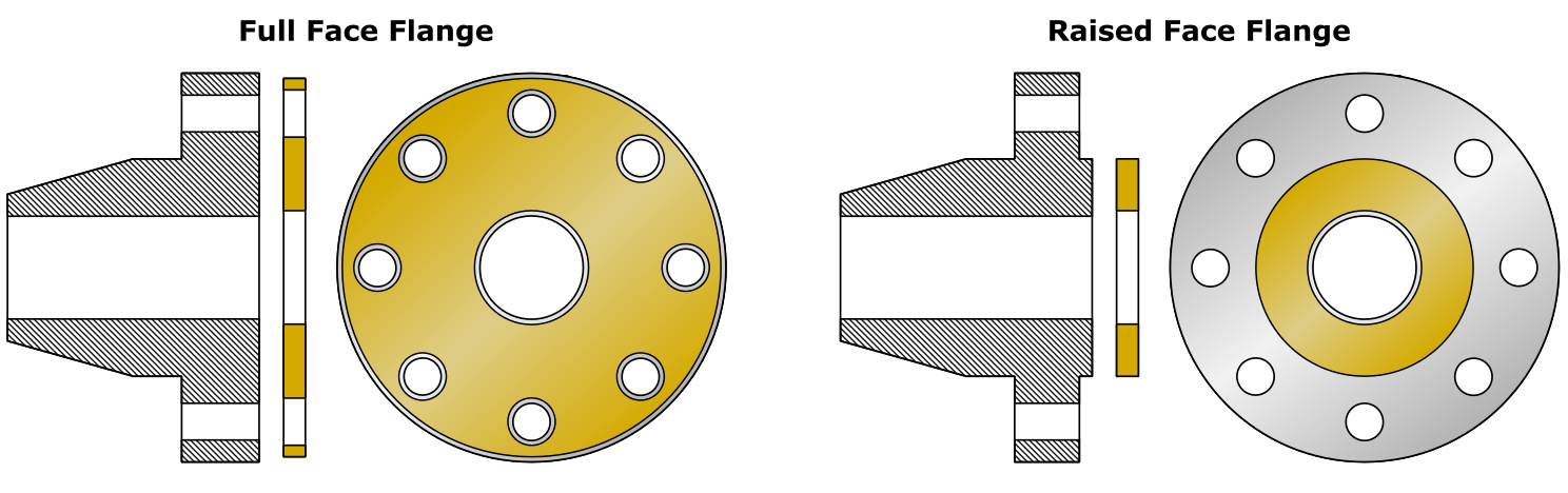 Full (left) and Raised Face (right) Flanges and Gaskets