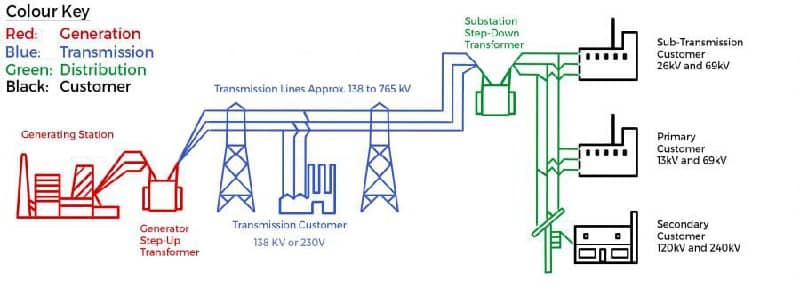 Electrical Grid Distribution