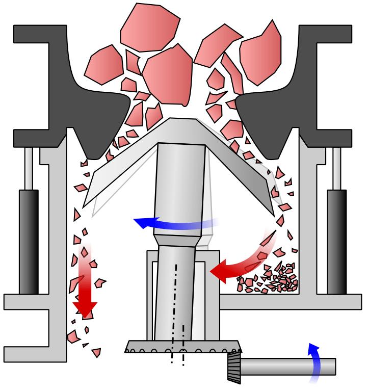 Gyratory Crusher Operation