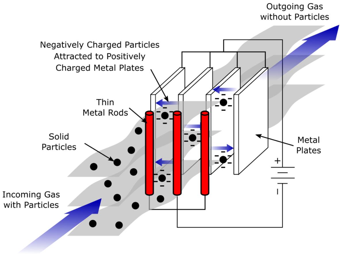 How Electrostatic Precipitators Work