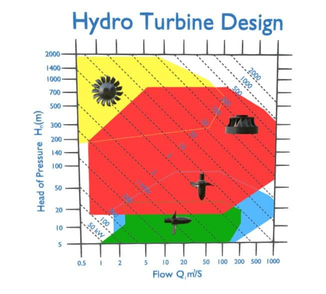 Hydro Turbine Flow and Head Ranges
