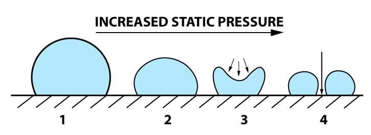 Effect of Pressure Change On A Vapour Bubble (cavitation)