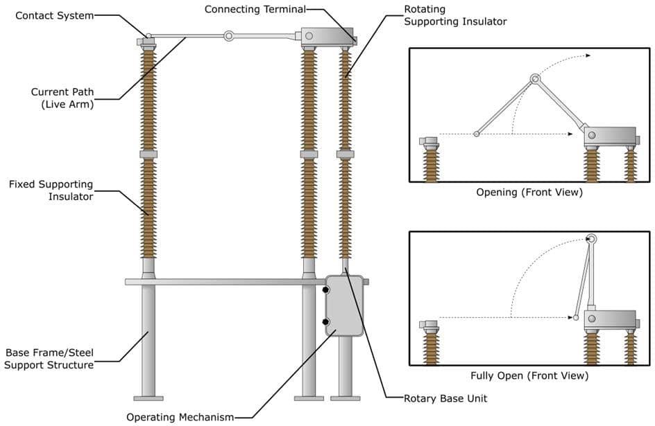 Knee Break Disconnector Components