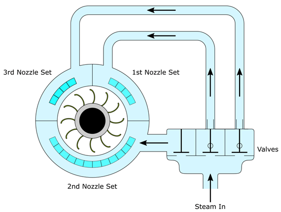 Nozzle Governing System
