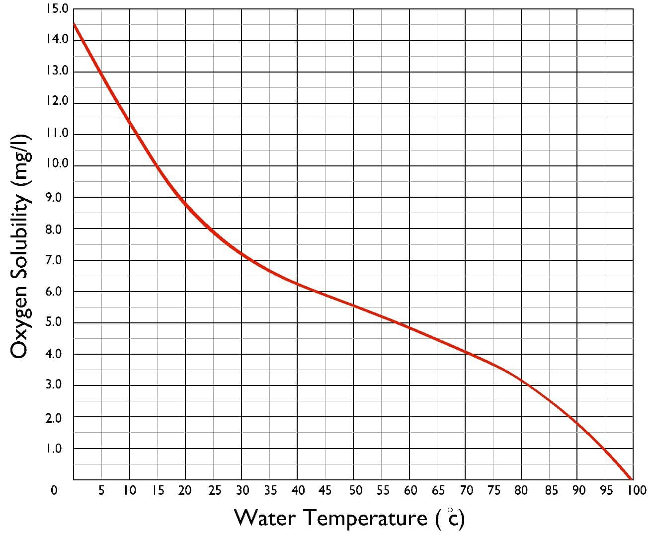 Gas Solubility Reduces as Temperature Increases