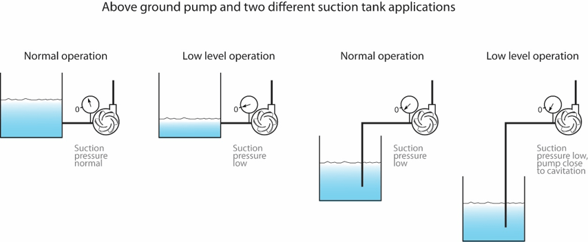 Pump Suction Conditions