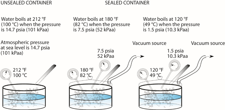 Boiling Liquids At Low Temperature