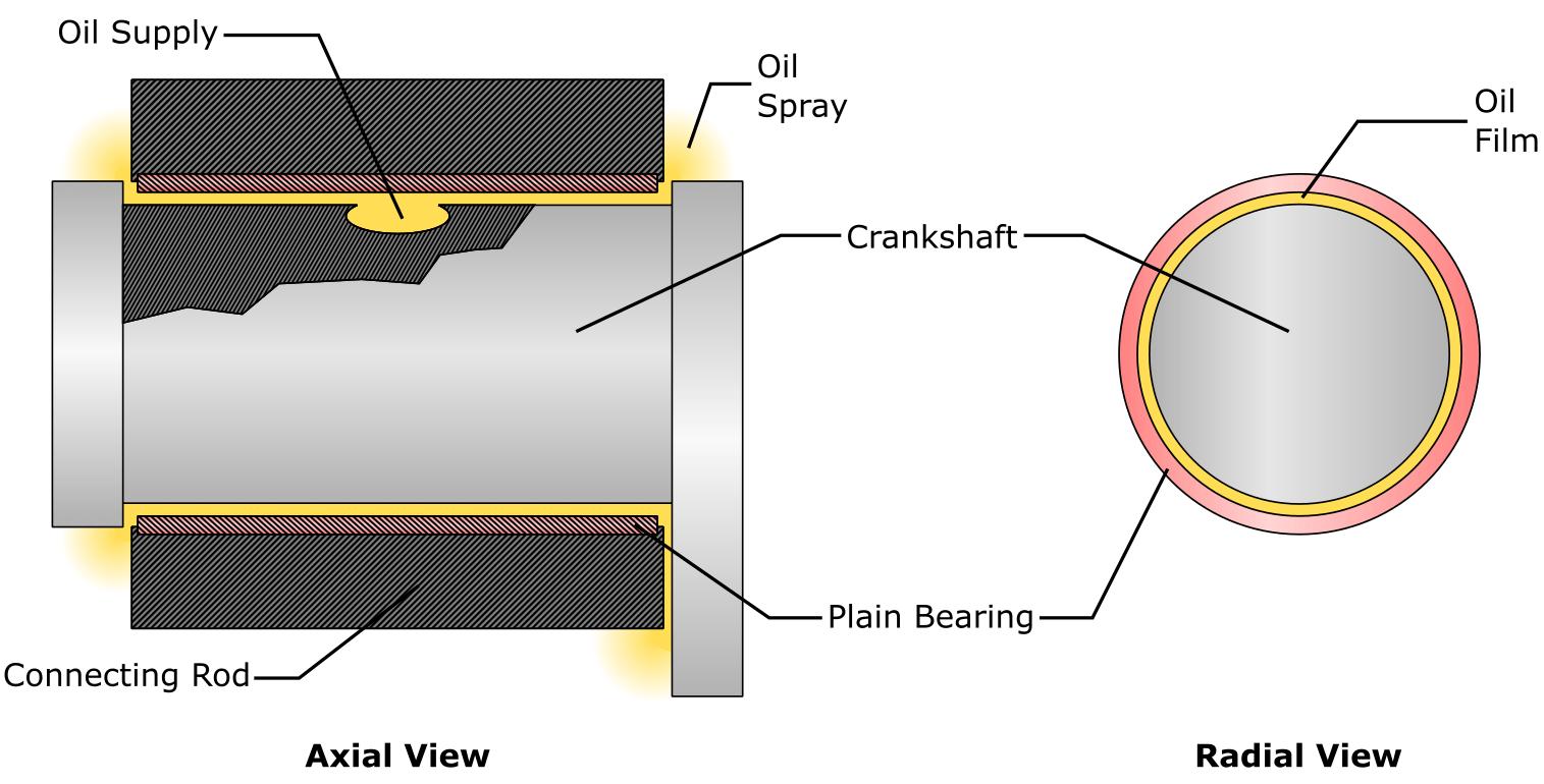 Crankshaft and Bearing Lubrication