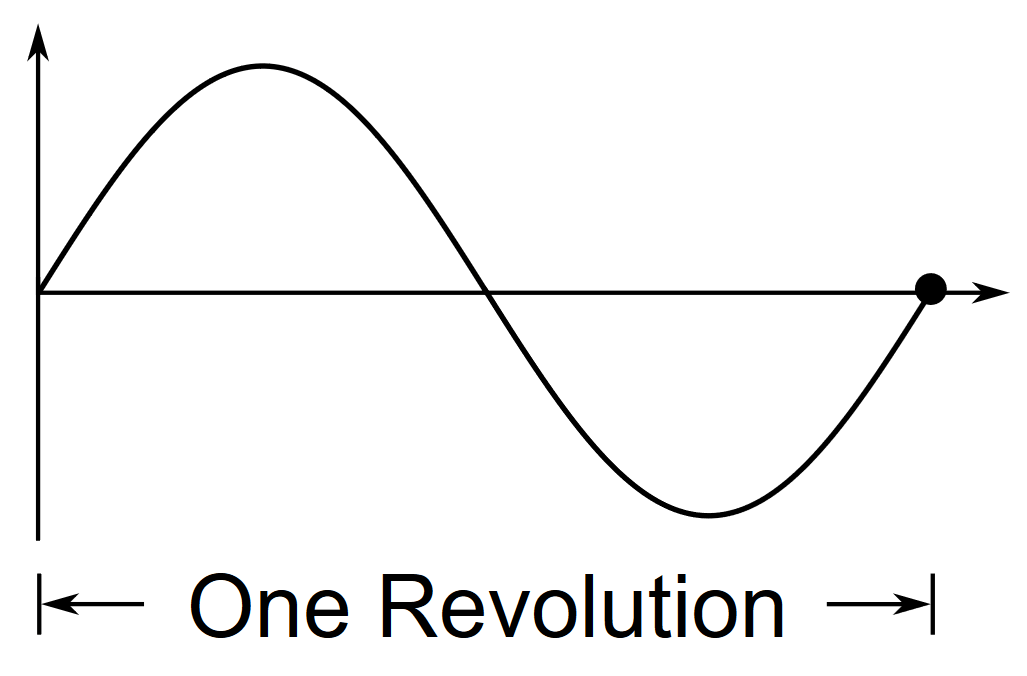 Sine Wave Changing Over Time