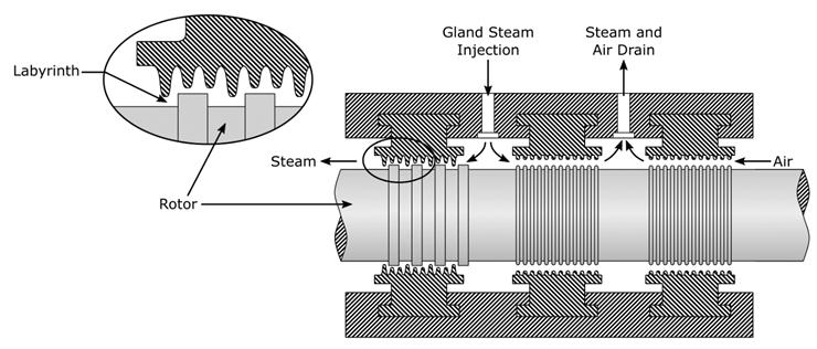 Steam Turbine Labyrinth Seal Schematic