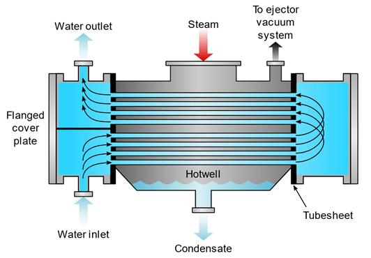 Surface Condenser Diagram