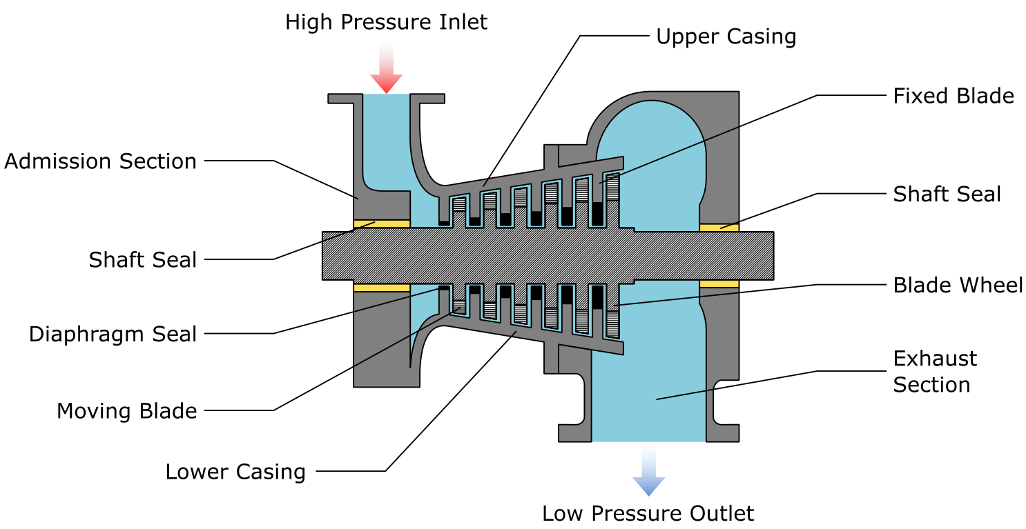Turbine Construction and Components