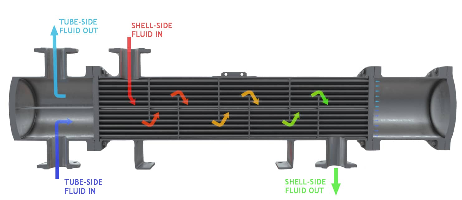 Multi-Pass Heat Exchanger