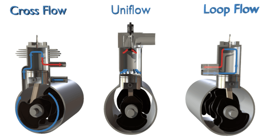 Cross Flow, Loop Flow and Uniflow
