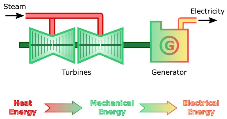Typical Power Generation Steam Turbine Installation