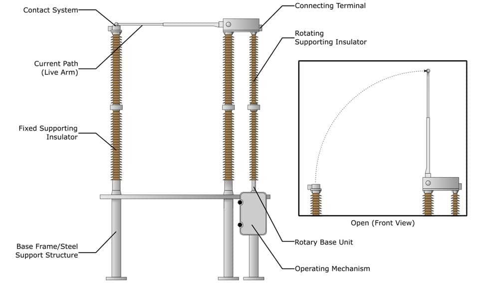 Vertical Break Disconnector Components