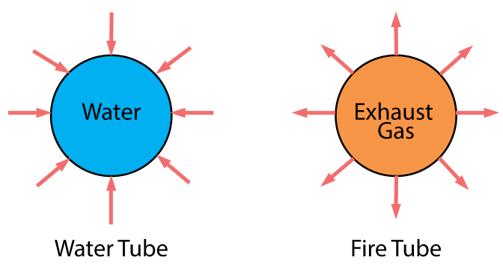 Watertube and Firetube Boiler Heat Transfer