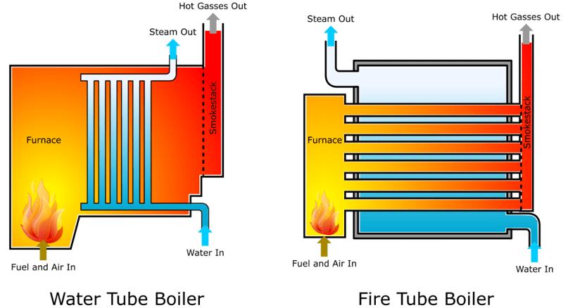 Watertube and Firetube Boilers