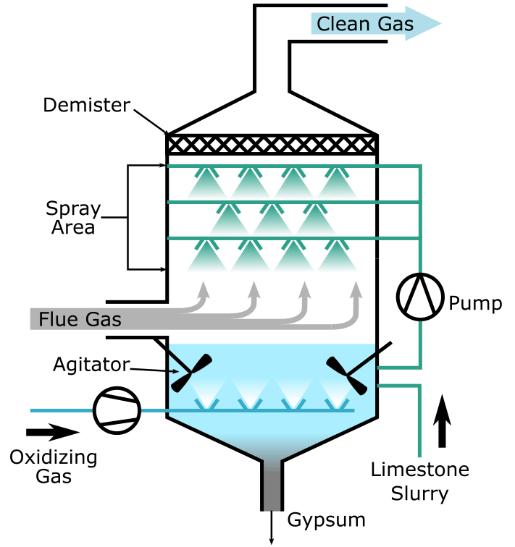 Wet Flue Gas Desulphuriser Schematic