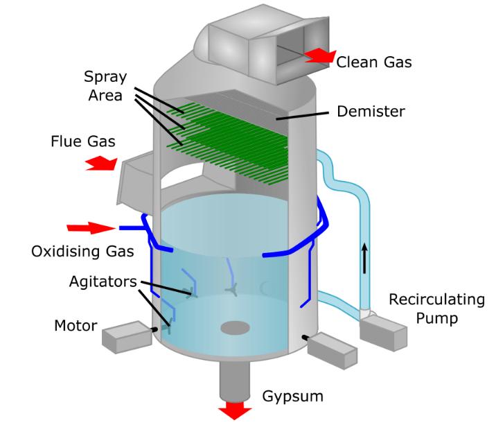 Wet Flue Gas Desulphuriser