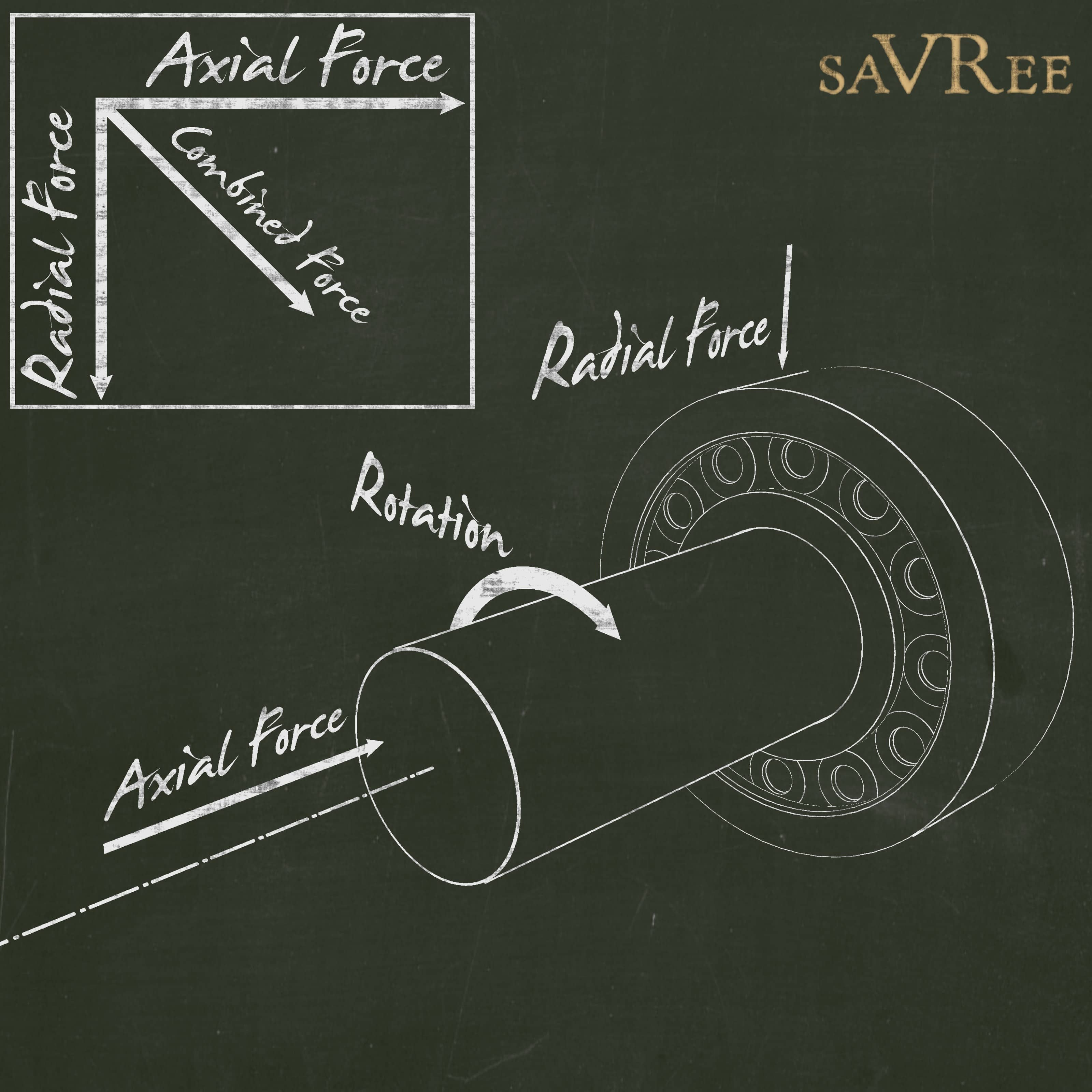 Axial and Radial Thrust