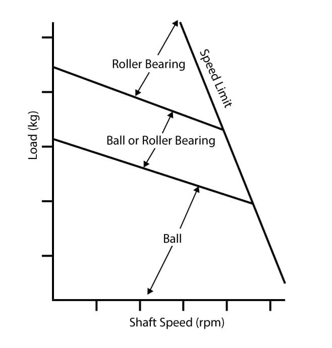 Bearing Suitability Graph