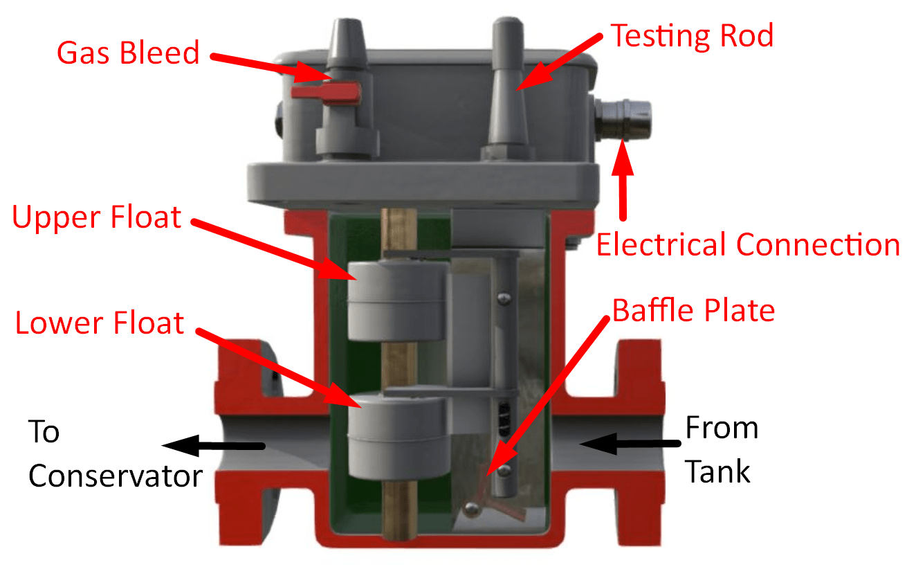 Buchholz Relay Components