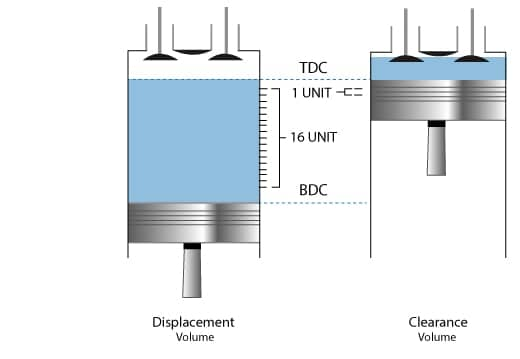 TDC and BDC Indicated