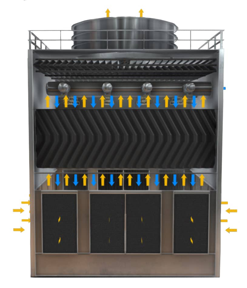 Counter Flow Cooling Tower Cross Section (water blue, air yellow)